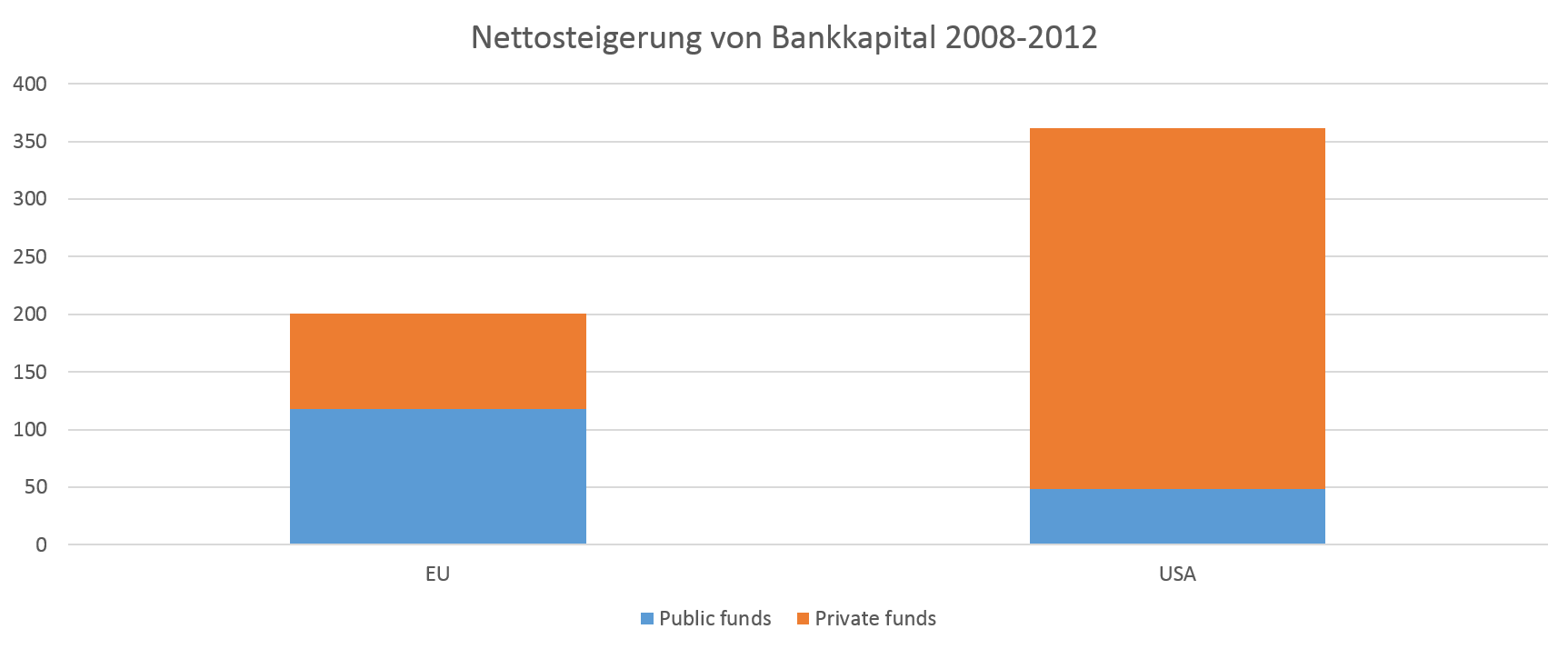 net capital increase banks 2008 2012